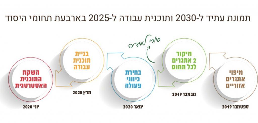 תכנית עבודה ל2025